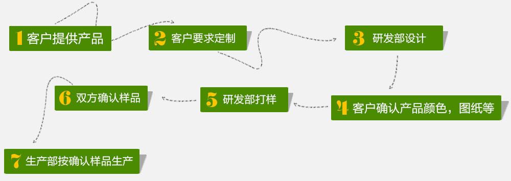绿华塑木定制流程